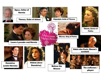 A Midsummer Night's Dream character map w/ film images