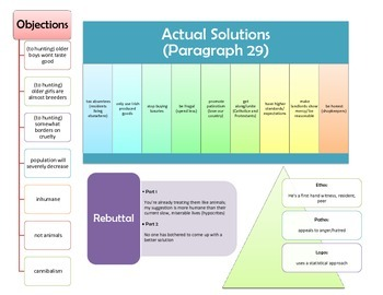A Modest Proposal Graphic Organizer Questions by Kayla Darilek | TpT