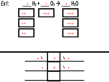 A New Approach for Balancing Chemical Equations