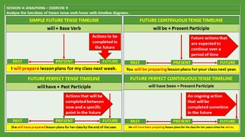 FUTURE TENSE - FORMATION & USAGE: A READY TO USE LESSON PRESENTATION