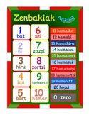 A  Poster  to teach numbers 0-20 in Basque language.(Other languages of Spain )