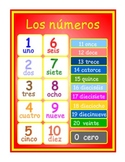 A  Poster  to teach numbers 0-20 in Spanish .