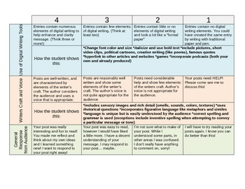 A REALLY HELPFUL blogging rubric