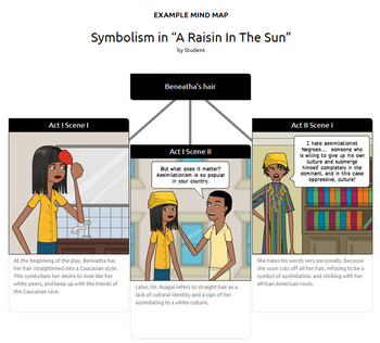 A Raisin in the Sun Activities: Character Sketch, Major Themes, Symbolism