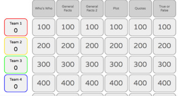 A Raisin in the Sun Jeopardy Review Game