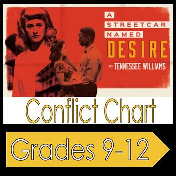 A Streetcar Named Desire: Conflict Chart