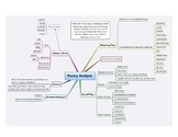 A Mind Map Summary of Essential Poetic Terms