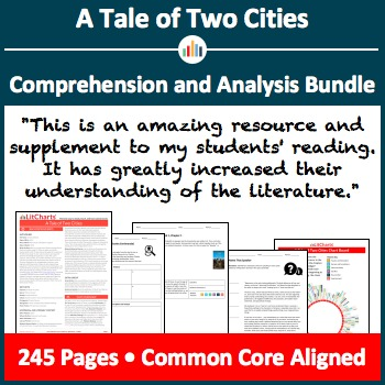 A Tale of Two Cities – Comprehension and Analysis Bundle