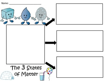 A+  The 3 States of Matter ... Three Graphic Organizers
