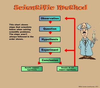 A Third Grade PowerPoint Introduction to Science and The Scientific Method