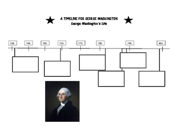 A Timeline for George Washington