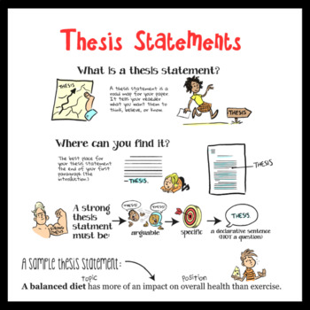 A Visual Guide to Thesis Statements With Teaching Ideas