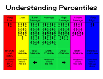 A Visual to Understanding Percentiles