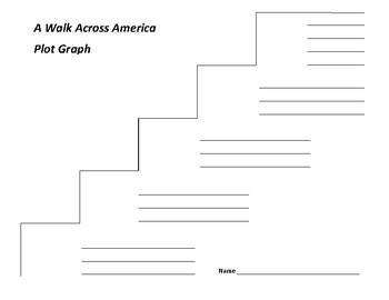 A Walk Across America Plot Graph - Peter Jenkins