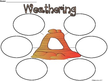 A+ Weathering ...Three Graphic Organizers