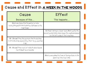 A Week in the Woods by Andrew Clements: A Complete Novel Study!