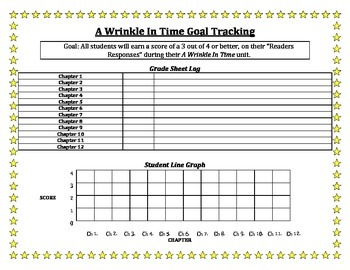 A Wrinkle In Time Unit - Reader Response Data Tracking