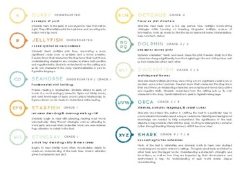 A-Z Reading Text Bands of Difficulty