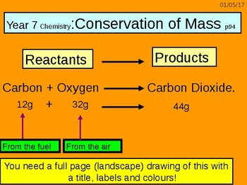 "A digital version of the Grade 6  C1 3.5 ""Conservation of Mass"" theory lesson."
