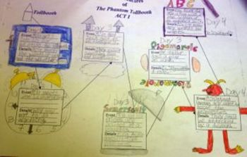 A Visual Map for The Phantom Tollbooth...More Goodies