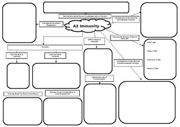 A2 Biology Mind Maps Bundle