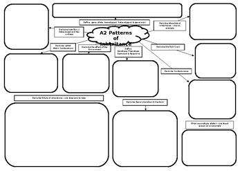 A2 Biology Patterns of Inheritance Mind Map