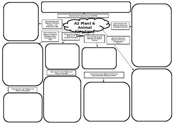 A2 Biology Plant & Animal Taxonomy Mind Map