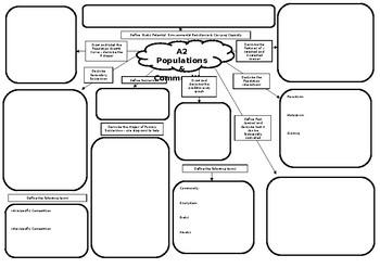 A2 Biology Populations & Communities Mind Map