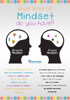 A3 Growth Mindset Poster - Fixed vs Growth