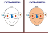 States of Matter posters