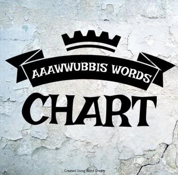 AAAWWUBBIS Words Chart