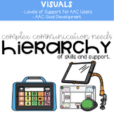 AAC Goals: Hierarchy of Skills and Supports
