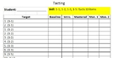 ABA/Verbal Behavior Skill Tracking Sheets - Tacting