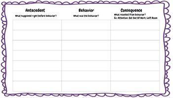 Antecedent, Behavior, Consequence (ABC) Behavior Chart