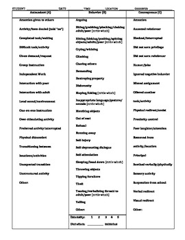 ABC (Antecedent Behavior Consequence) Checklist + Intensit