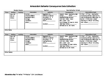 ABC Behavior Charting (editable)