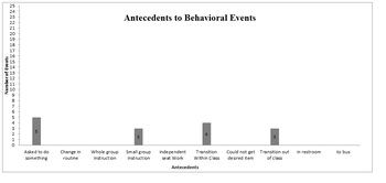 ABC Behavior Data Collection Tool for  RTI Teams
