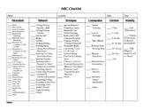 ABC Checklist