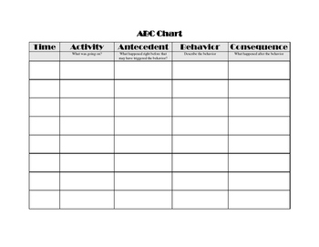 Abc data chart for behavior plans by real deal counseling tpt