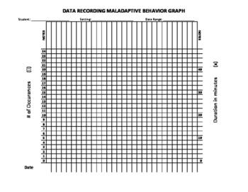 ABC Data Graph (Antecedent - Behavior - Consequence)