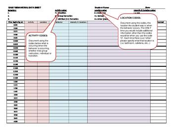 ABC daily behavior data sheet w/ instructions
