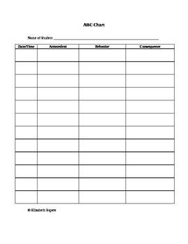ABC forms for behavior management