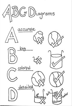 ABC of Diagrams