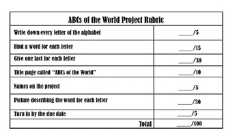 ABCs of the World Project