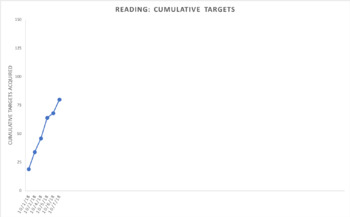 ABLLS-R Reading (Q) Bundle