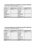 ACCESS Scores Comparison sheet for ESL students