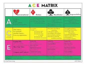 Sentence Starters ACE Matrix for Critical Thinking and Writing
