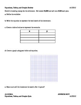 A.CED.2 Equations, Tables, and Graphs Review worksheet and Quiz