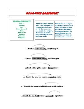 ACT & SAT Packet - English Grammar