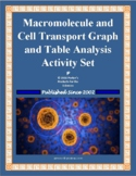 Cell Transport & Macromolecule Graph Interpretation, Table and Passage Analysis